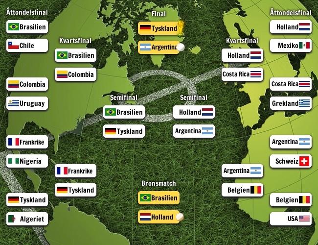 Slutspelsträdet för Fotbolls-VM 2014