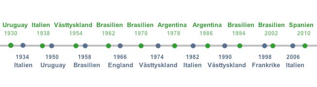 Världsmästare i fotboll 1930 - 2010
