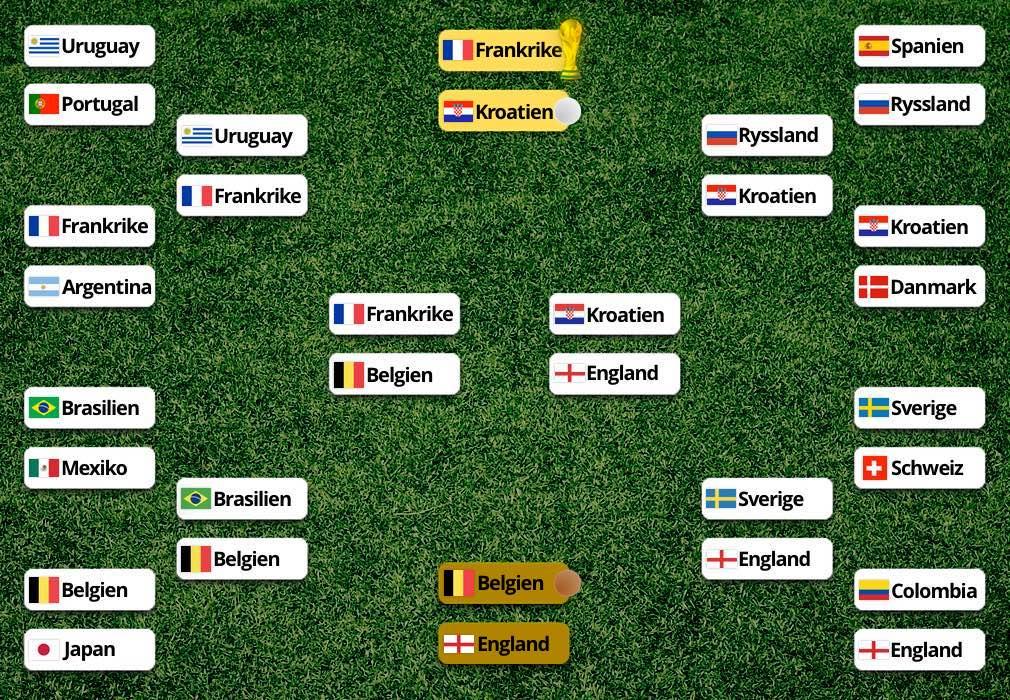 Slutspelet och slutspelsträd VM 2018