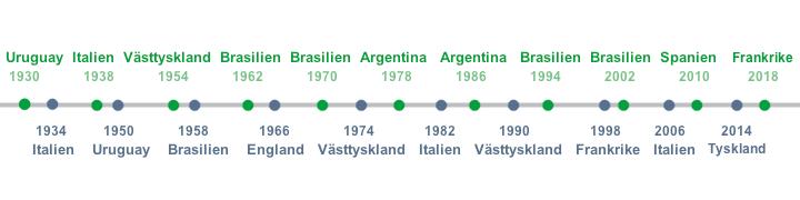 Världsmästare i fotboll 1930 - 2018